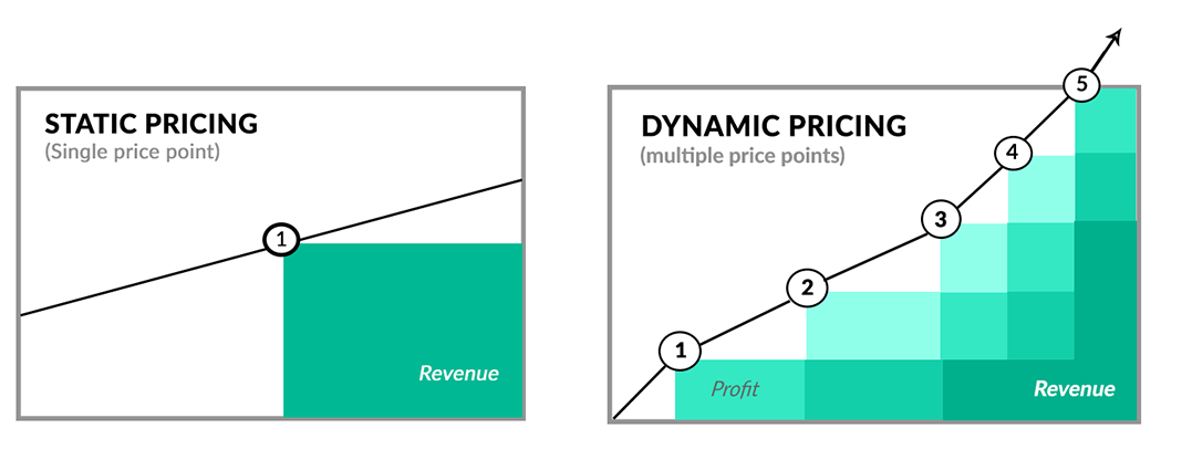 Static pricing e dynamic pricing